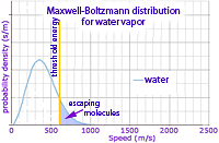 Maxwell-Boltzmann distribution